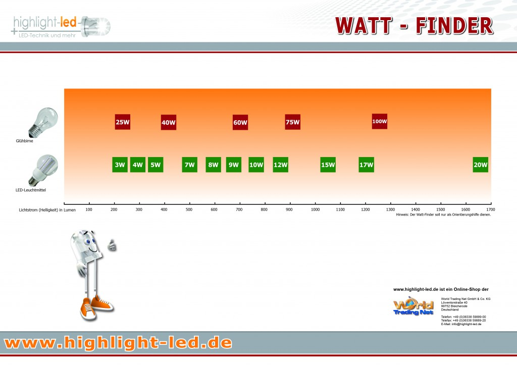 watt-finder
