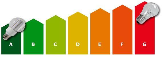 Vergleich Energieeffizenz